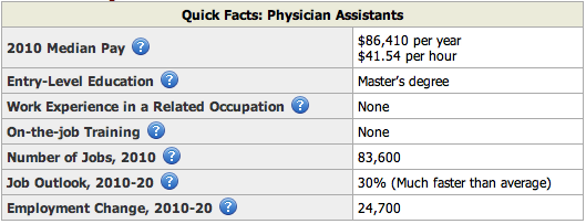 Physician Assistant Summary