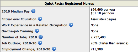 Registered Nurse Summary